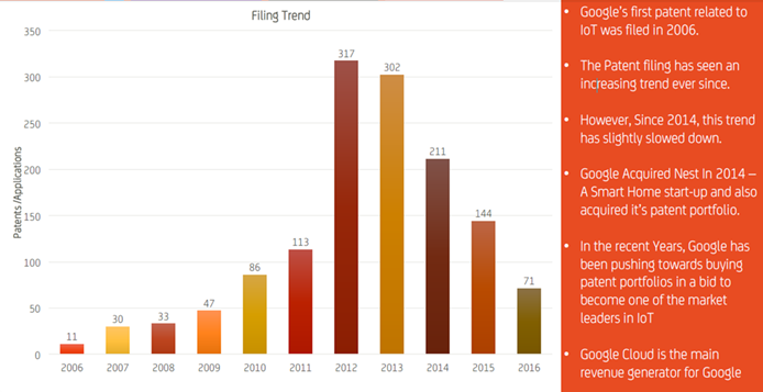Google – Patent Filing Trend