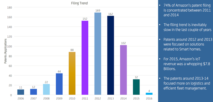 Amazon – Patent Filing Trend